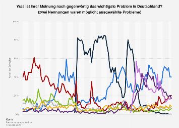 Umfrage zu den wichtigsten Problemen in Deutschland 2018-2019
