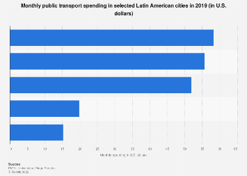 Latin America: monthly public transport spending 2019, by city