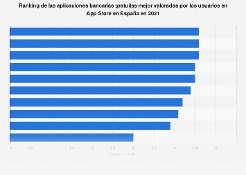 Apps de banca online mejor valoradas en App Store en España en 2019