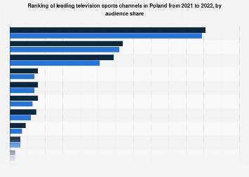 Poland: leading TV sport channels 2021   Statista
