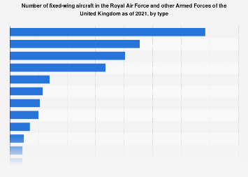 Number of aircraft in the Royal Air Force of the UK 2019