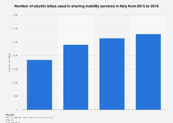 Electric bike sharing fleet size in Italy 2015-2018