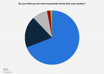 Opinion on household chores division among women in Italy 2019
