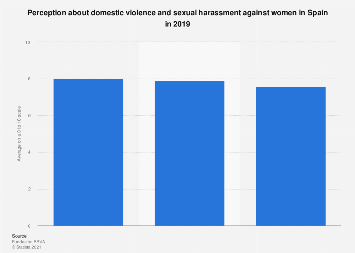 Spaniards perception about domestic violence and sexual harassment 2019