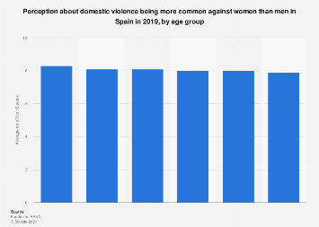 Spaniards perception about domestic violence 2019, by age group