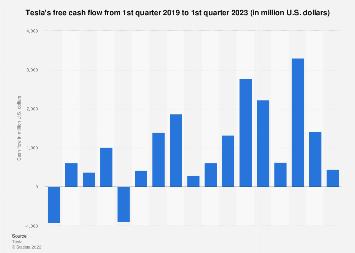 Tesla's free cash flow by quarter 2018-2019