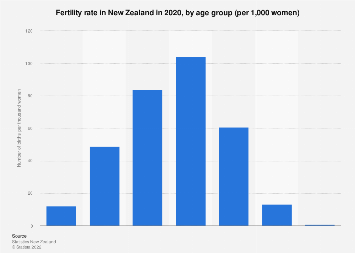 Fertility rate in New Zealand 2018 by age group