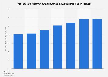 Internet data allowance ADII score in Australia 2014-2019