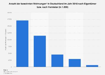 Bewohnte Wohnungen in Deutschland nach Eigentümer bzw. Vermieter 2018