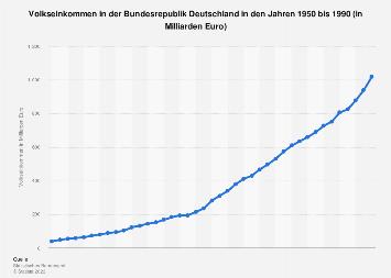 Volkseinkommen in der Bundesrepublik Deutschland 1950-1990