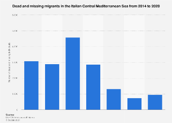 Dead and missing migrants in the Italian Central Mediterranean Sea 2018-2019