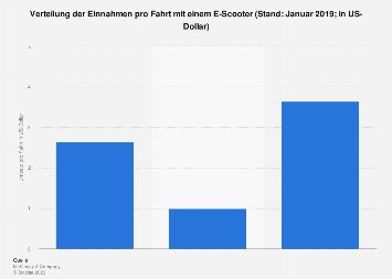Umsatz pro Fahrt mit einem E-Scooter im Jahr 2019