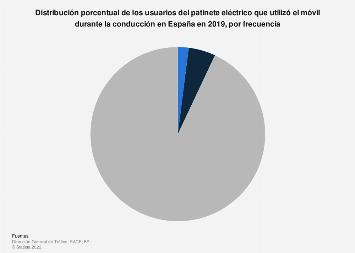 Frecuencia de uso del móvil durante la conducción del patinete eléctrico España 2019