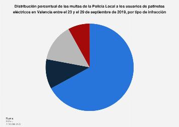 Porcentaje de multas a usuarios de patinetes eléctricos por infracción Valencia 2019