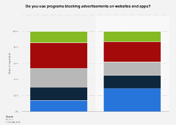 Share of Russians using ad blocking in 2019, by device