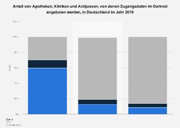 Anteil von Datendiebstahl betroffene Apotheken, Kliniken und Arztpraxen 2019