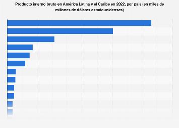 América Latina y el Caribe: PIB en precios corrientes por país 2018