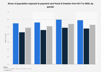 Share of population exposed to payment card fraud in Sweden 2016-2018, by gender