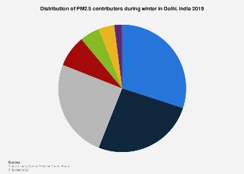 Share of major contributors to Delhi's PM2.5 in winter 2019