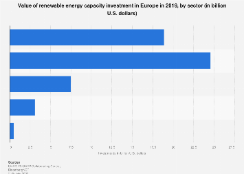 Europe: renewable energy capacity investment 2018, by sector