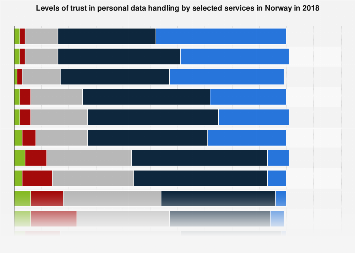Levels of trust in personal data handling by selected services in Norway 2018