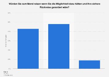 Umfrage zum Interesse an einer Reise zum Mond in Großbritannien 2019