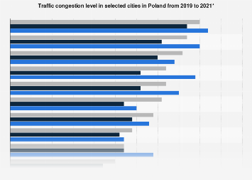 Ranking of cities in Poland 2018, by congestion level