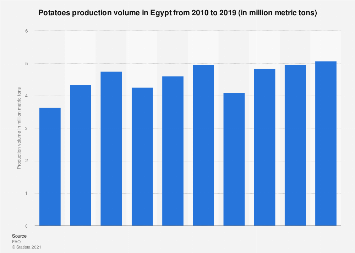 Potatoes production volume Egypt 2010-2017