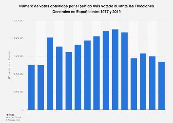 Votos obtenidos por la lista más votada en las Elecciones Generales España 1977-2019
