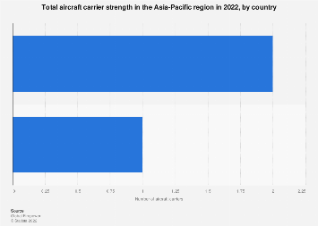 Aircraft carrier strength APAC 2019, by country