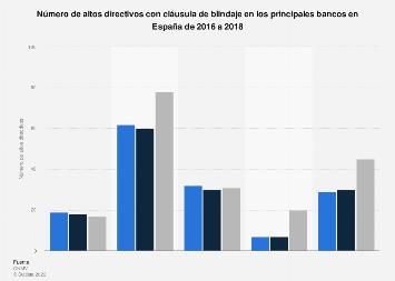 Directivos con cláusula de blindaje en los principales bancos España 2016-2018