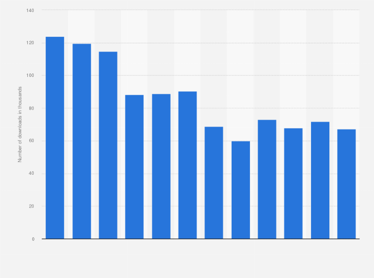Youtube music hits 3 million downloads in india tech hindustan.