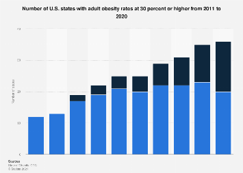 U.S. states with adult obesity rates at or above 30 percent from 2011 to 2018