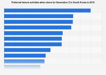 Preferred leisure activities alone for Generation Z South Korea 2019