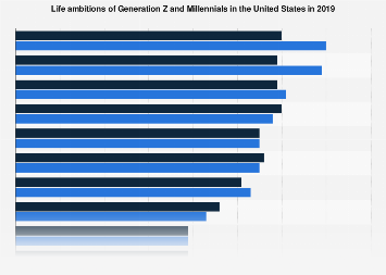 Leading life ambitions of Generation Z and Millennials U.S. 2019