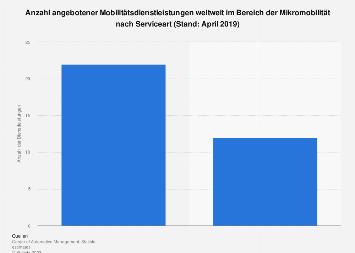 Verteilung von Services im Bereich der Mikromobilität nach Serviceart weltweit