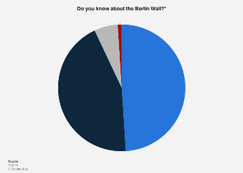Awareness about the Berlin Wall in Russia in 2019