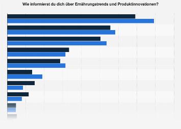 Umfrage zu Informationsquellen zu Ernährungstrends nach Ernährungsform in Europa 2019