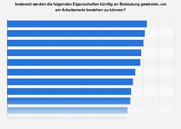 Wichtiger werdende Eigenschaften am Arbeitsmarkt in Österreich 2019