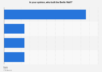 Opinion of Russians on who built the Berlin Wall in 2019