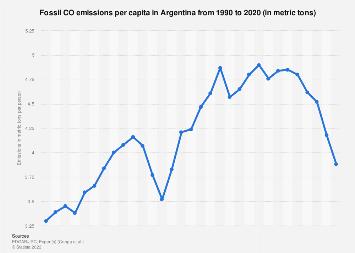 Argentina: fossil CO2 emissions per capita 2015-2017