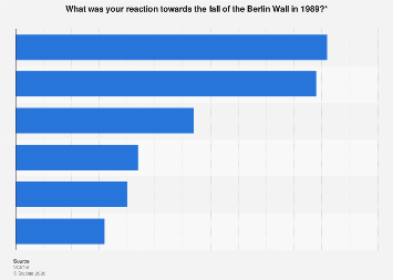 Attitude of Russians towards the fall of the Berlin Wall in 2019