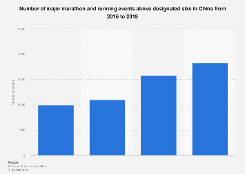 Number of major running competitions in China 2016-2020