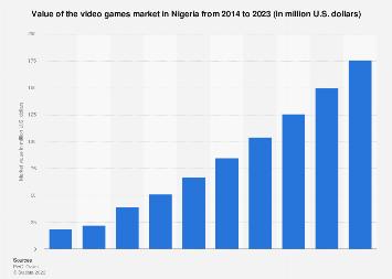 Nigeria video games market value 2014-2023