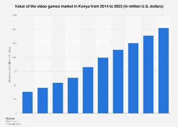 Kenya video games market value 2014-2023
