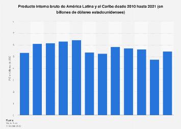 América Latina y el Caribe: PIB total 2010-2018