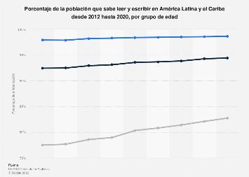 Porcentaje de alfabetización en América Latina y el Caribe por edad 2012-2018