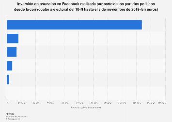 Gasto publicitario en Facebook desde la convocatoria del 10N por partido España 2019