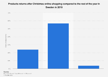 Products returns after Christmas online shopping in Sweden 2019