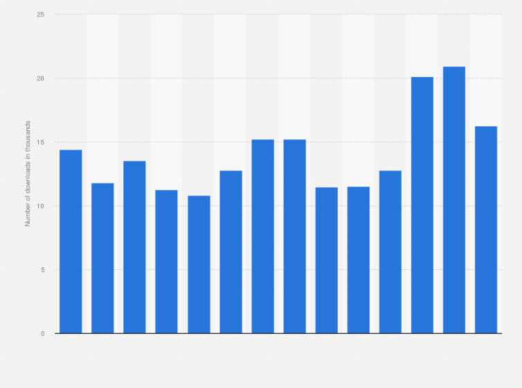 Ireland: youtube music monthly android downloads 2019 | statista.